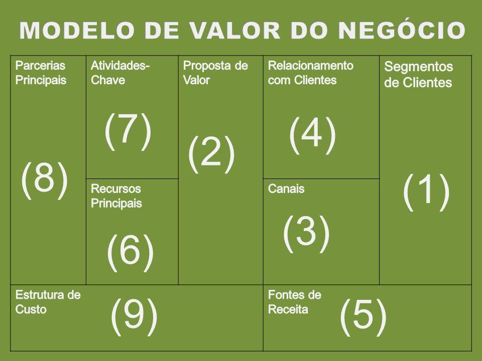 (7) (4) (2) (8) (1) (3) (6) (9) (5) MODELO DE VALOR DO NEGÓCIO