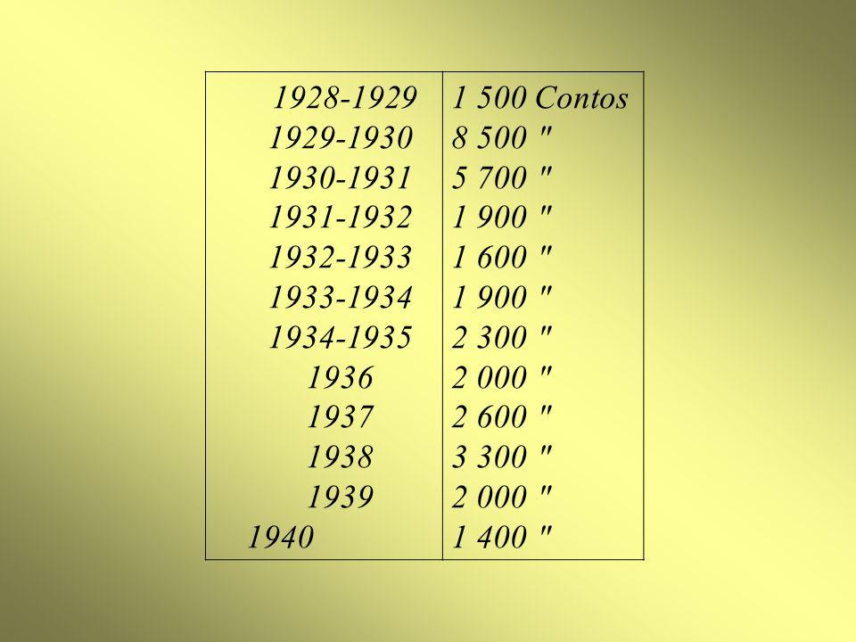 1928-1929 1929-1930 1930-1931 1931-1932 1932-1933 1933-1934 1934-1935 1936 1937 1938 1939 1940