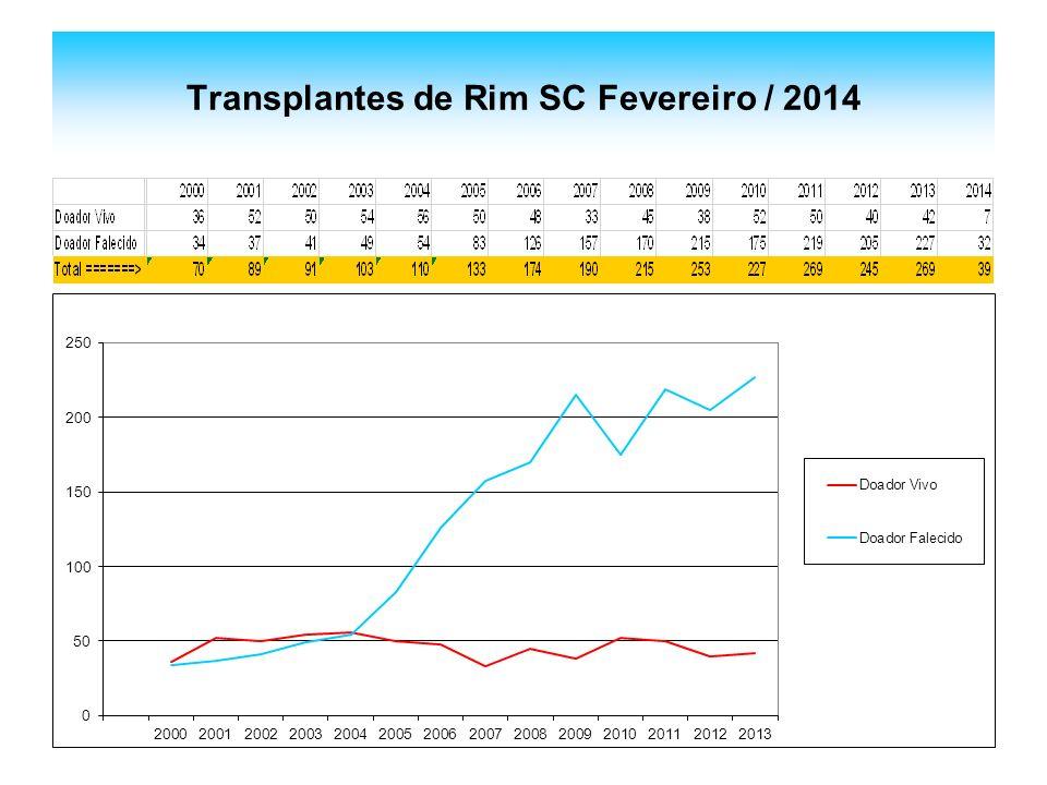 Transplantes de Rim SC Fevereiro / 2014