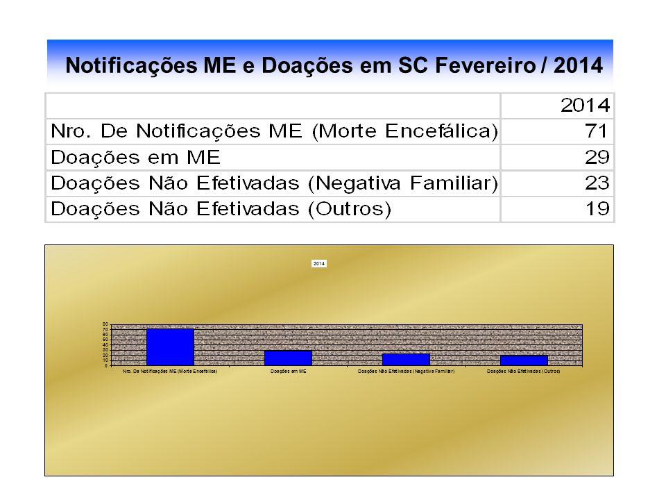 Notificações ME e Doações em SC / 2006 até JULHO