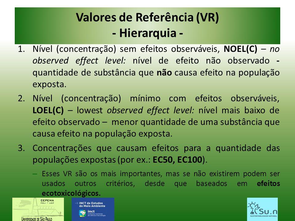Valores de Referência (VR) - Hierarquia -