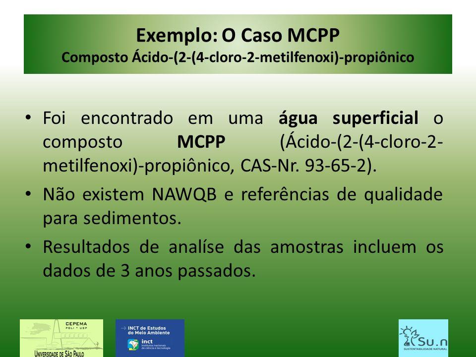 Exemplo: O Caso MCPP Composto Ácido-(2-(4-cloro-2-metilfenoxi)-propiônico