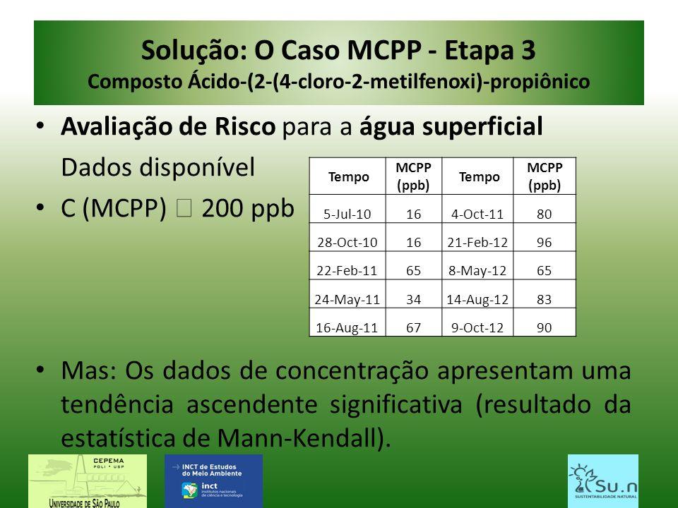 Solução: O Caso MCPP - Etapa 3 Composto Ácido-(2-(4-cloro-2-metilfenoxi)-propiônico