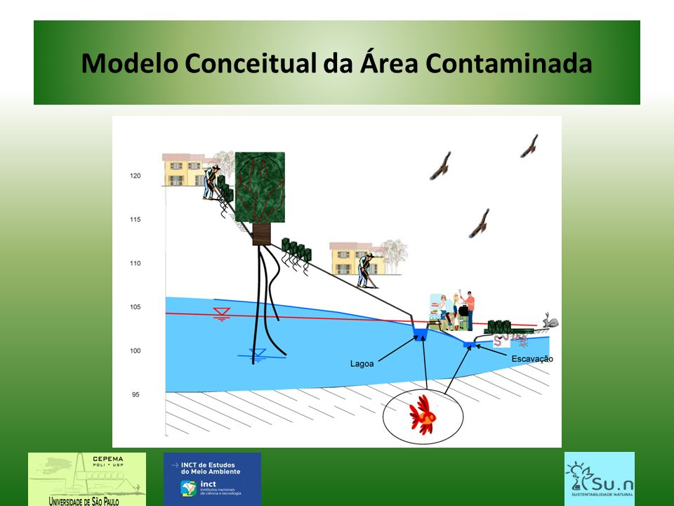 Modelo Conceitual da Área Contaminada