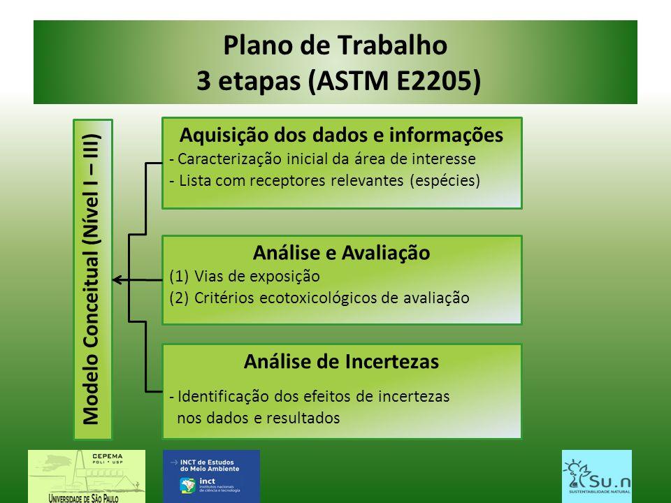Plano de Trabalho 3 etapas (ASTM E2205)