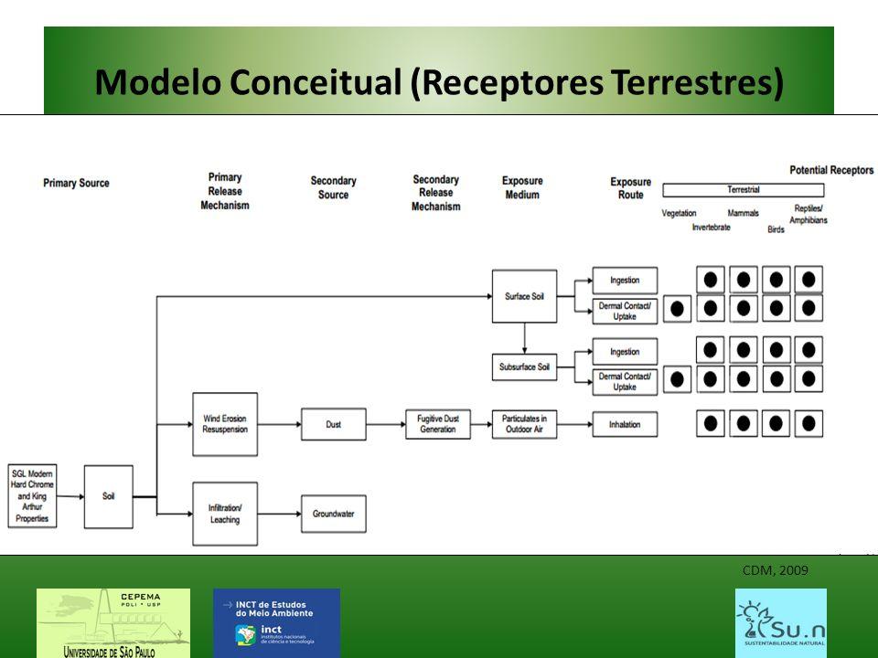 Modelo Conceitual (Receptores Terrestres)