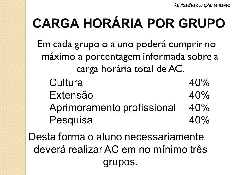 CARGA HORÁRIA POR GRUPO