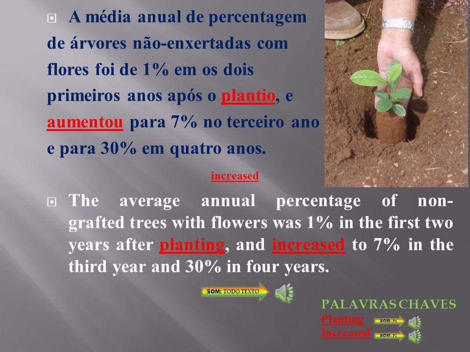 A média anual de percentagem de árvores não-enxertadas com