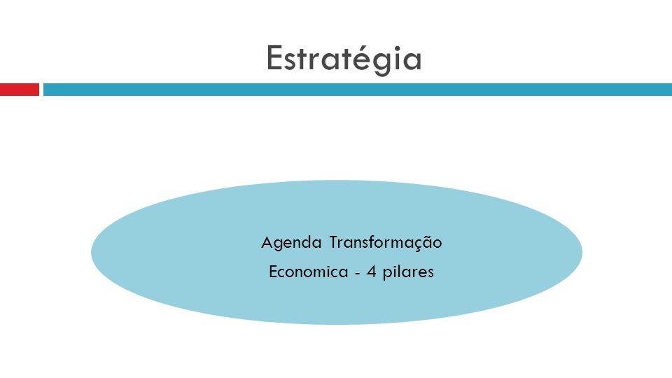 Estratégia Agenda Transformação Economica - 4 pilares
