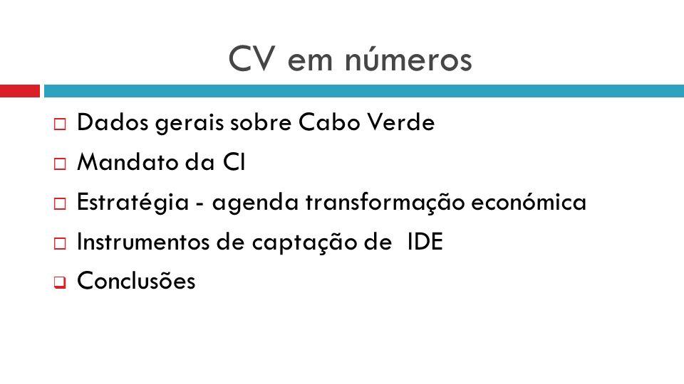 CV em números Dados gerais sobre Cabo Verde Mandato da CI