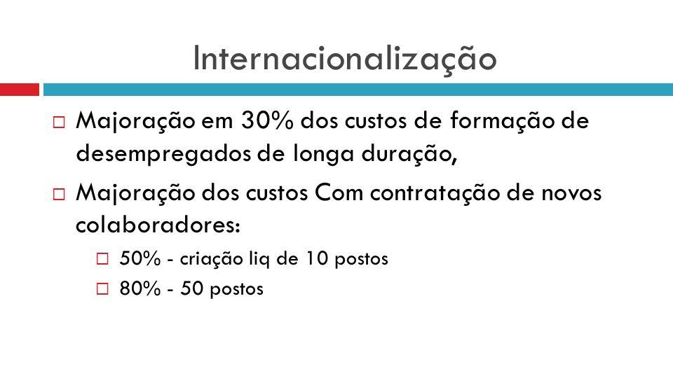 Internacionalização Majoração em 30% dos custos de formação de desempregados de longa duração,