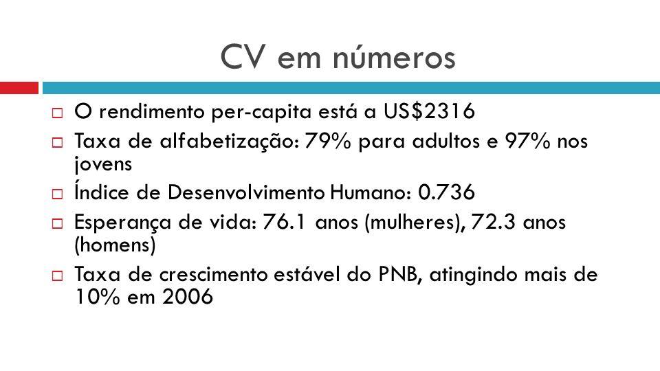 CV em números O rendimento per-capita está a US$2316