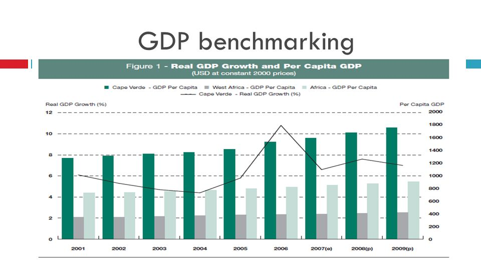 GDP benchmarking
