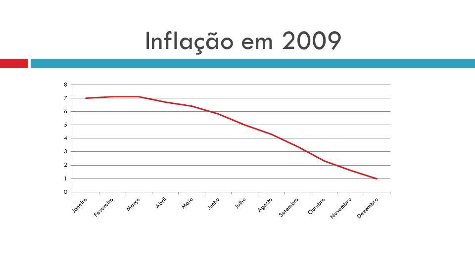 Inflação em 2009