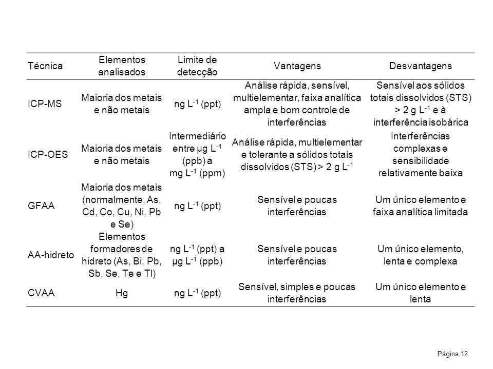 Maioria dos metais e não metais ng L‑1 (ppt)