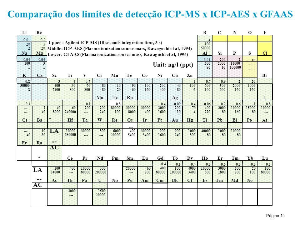 Comparação dos limites de detecção ICP-MS x ICP-AES x GFAAS