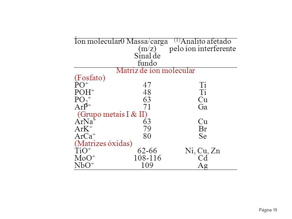 (1)Analito afetado pelo íon interferente Sinal de fundo