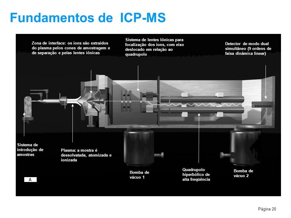 Fundamentos de ICP-MS Sistema de introdução de amostras. Plasma: a mostra é dessolvatada, atomizada e ionizada.