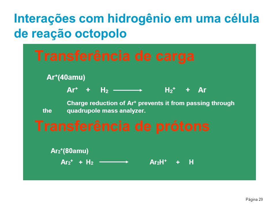 Interações com hidrogênio em uma célula de reação octopolo