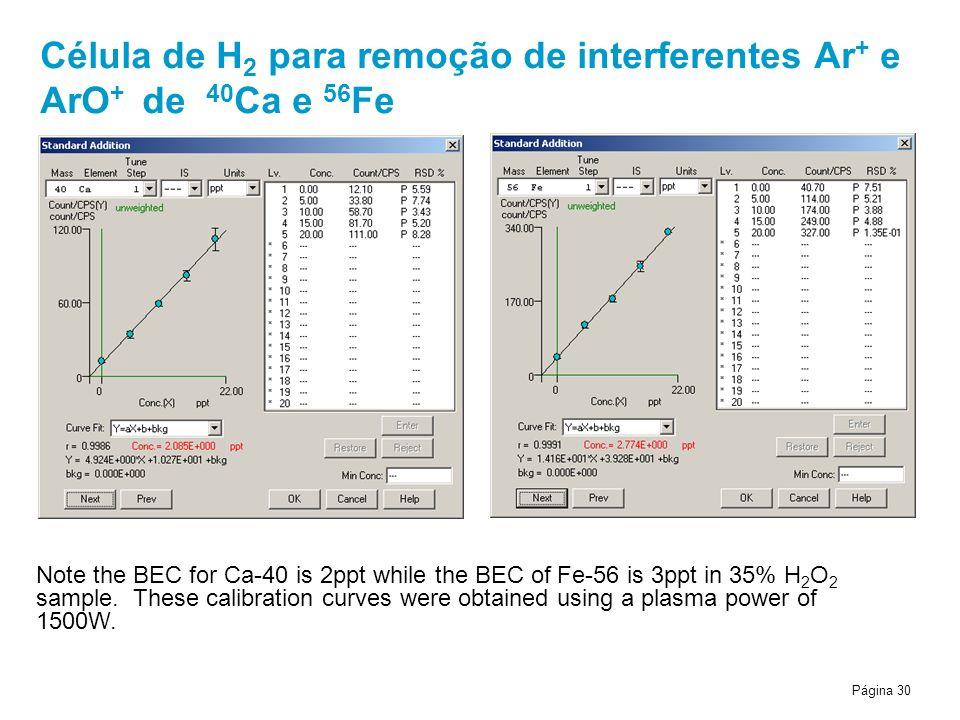Célula de H2 para remoção de interferentes Ar+ e ArO+ de 40Ca e 56Fe