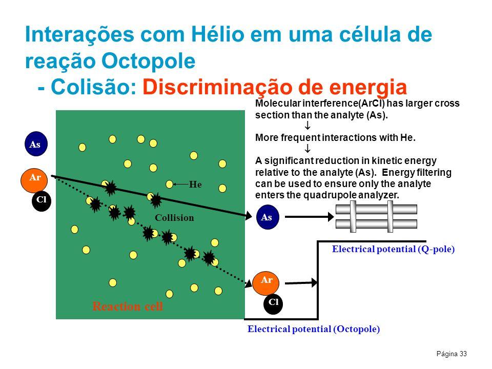 Interações com Hélio em uma célula de reação Octopole - Colisão: Discriminação de energia