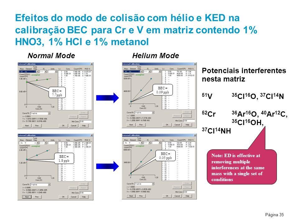 Efeitos do modo de colisão com hélio e KED na calibração BEC para Cr e V em matriz contendo 1% HNO3, 1% HCl e 1% metanol