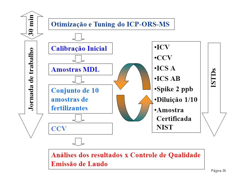 30 min Otimização e Tuning do ICP-ORS-MS. Jornada de trabalho. Calibração Inicial. ICV. CCV. ICS A.