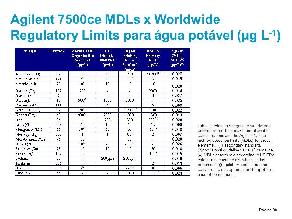Agilent 7500ce MDLs x Worldwide Regulatory Limits para água potável (μg L-1)