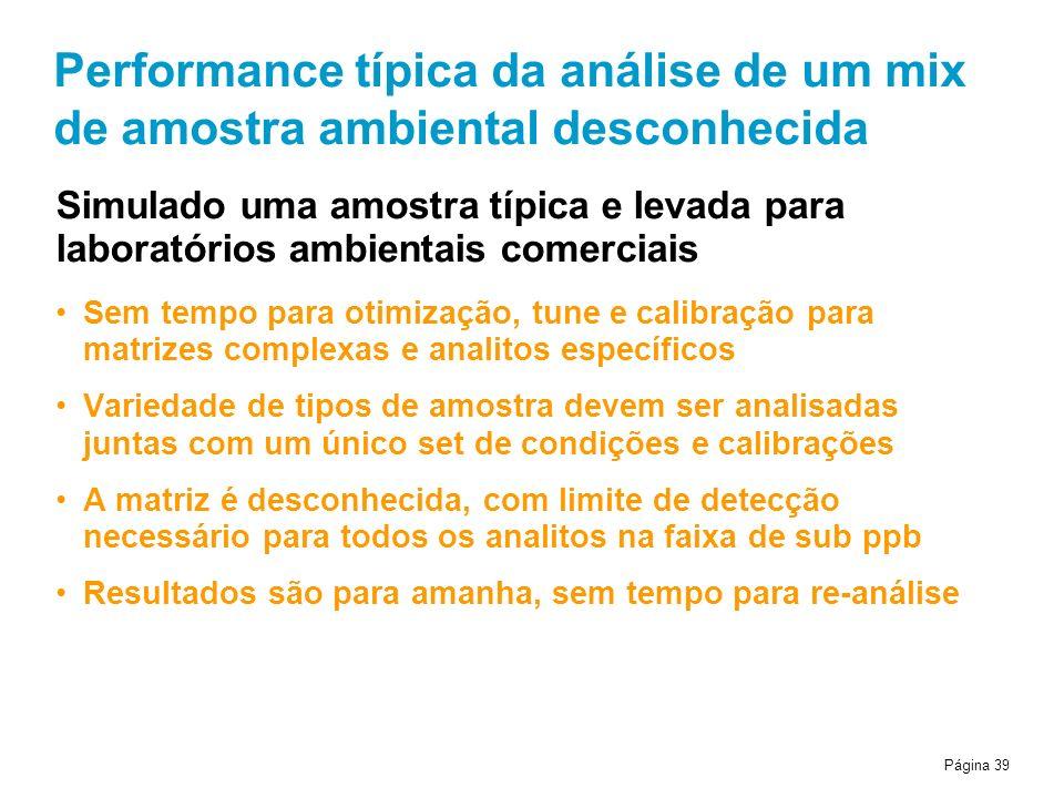 Performance típica da análise de um mix de amostra ambiental desconhecida