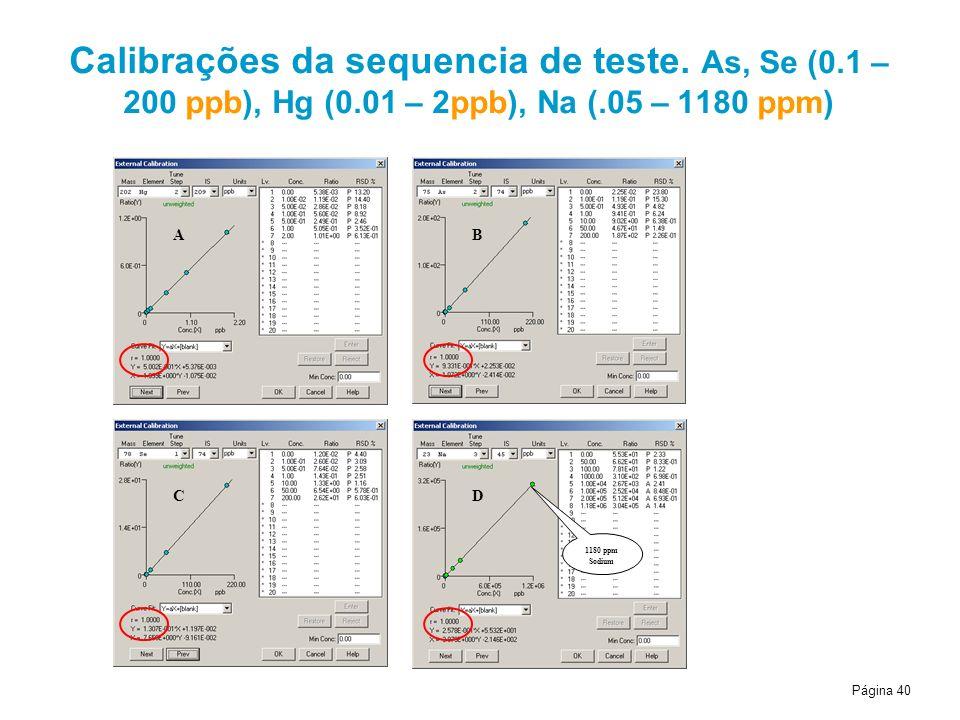 Calibrações da sequencia de teste. As, Se (0. 1 – 200 ppb), Hg (0