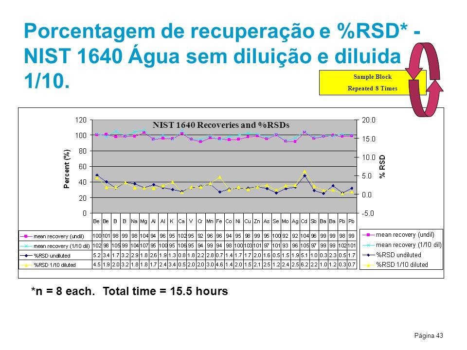 Porcentagem de recuperação e %RSD