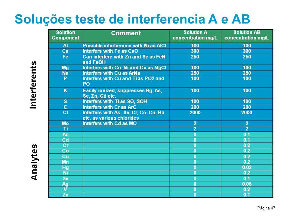 Soluções teste de interferencia A e AB