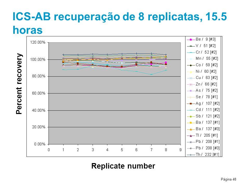 ICS-AB recuperação de 8 replicatas, 15.5 horas