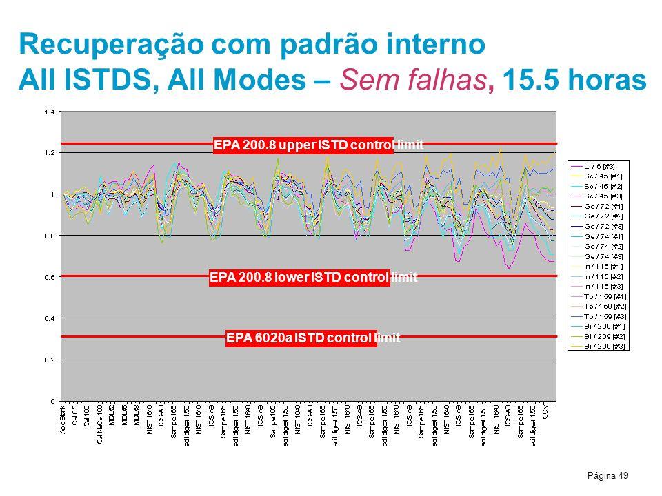 Recuperação com padrão interno All ISTDS, All Modes – Sem falhas, 15