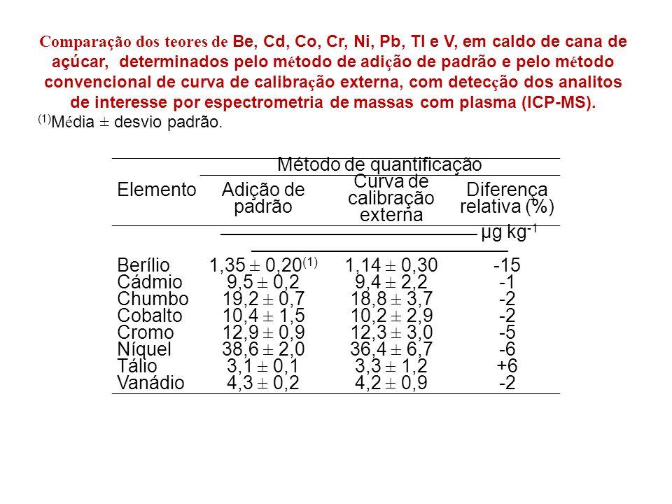 Método de quantificação Adição de padrão Curva de calibração externa