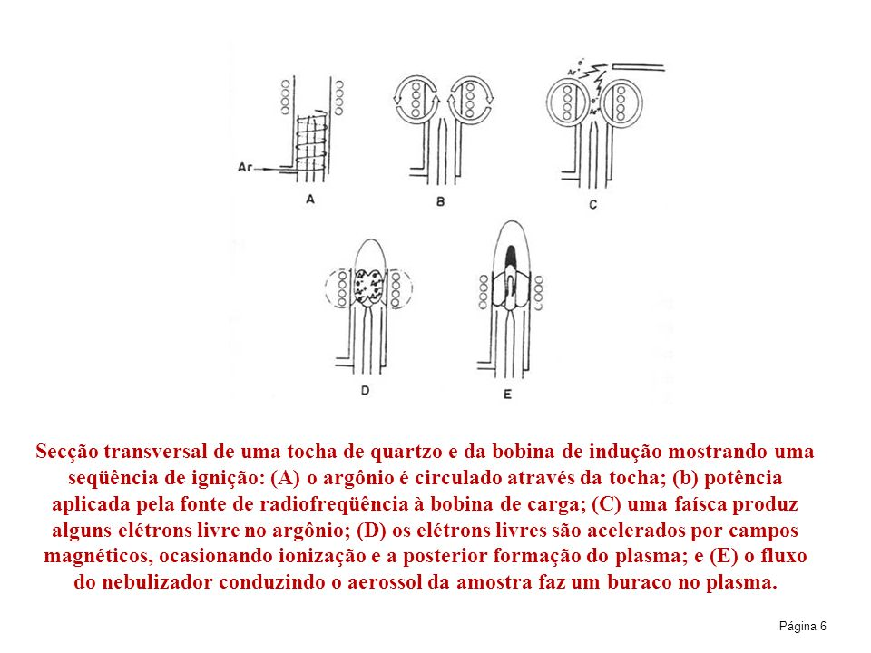Secção transversal de uma tocha de quartzo e da bobina de indução mostrando uma seqüência de ignição: (A) o argônio é circulado através da tocha; (b) potência aplicada pela fonte de radiofreqüência à bobina de carga; (C) uma faísca produz alguns elétrons livre no argônio; (D) os elétrons livres são acelerados por campos magnéticos, ocasionando ionização e a posterior formação do plasma; e (E) o fluxo do nebulizador conduzindo o aerossol da amostra faz um buraco no plasma.