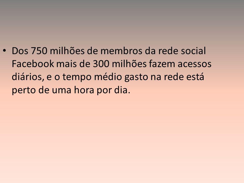 Dos 750 milhões de membros da rede social Facebook mais de 300 milhões fazem acessos diários, e o tempo médio gasto na rede está perto de uma hora por dia.