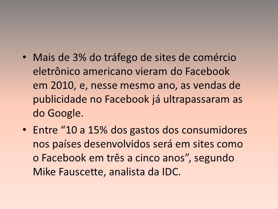 Mais de 3% do tráfego de sites de comércio eletrônico americano vieram do Facebook em 2010, e, nesse mesmo ano, as vendas de publicidade no Facebook já ultrapassaram as do Google.