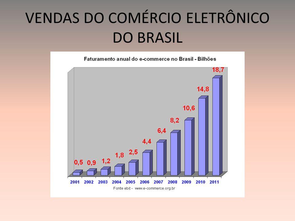 VENDAS DO COMÉRCIO ELETRÔNICO DO BRASIL