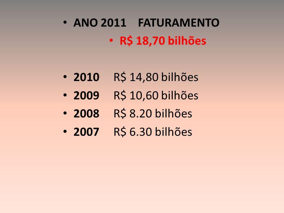 ANO 2011 FATURAMENTO R$ 18,70 bilhões. 2010 R$ 14,80 bilhões. 2009 R$ 10,60 bilhões.