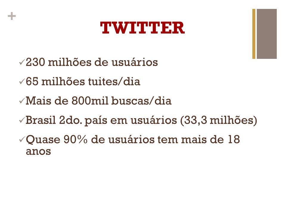 TWITTER 230 milhões de usuários 65 milhões tuites/dia