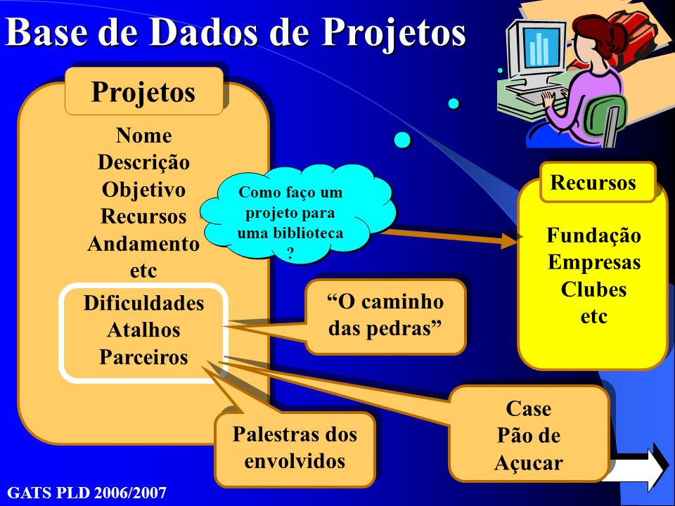 Base de Dados de Projetos