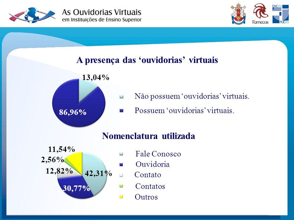 A presença das 'ouvidorias' virtuais Nomenclatura utilizada