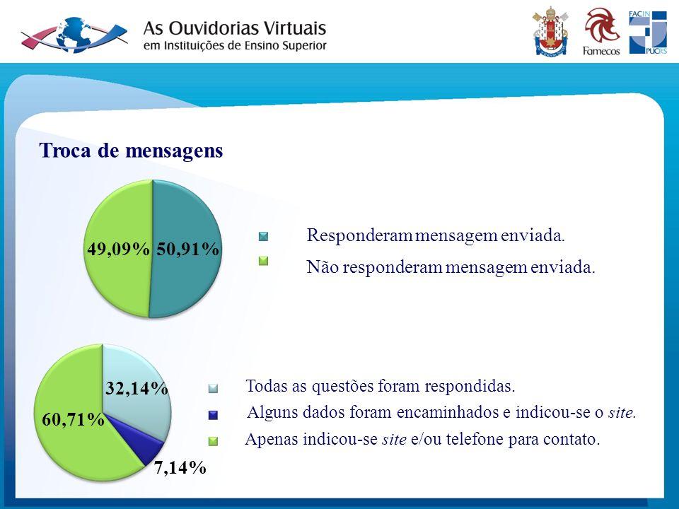 Troca de mensagens Responderam mensagem enviada. 49,09% 50,91%