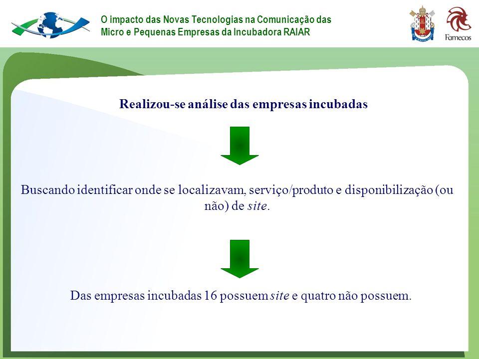 Realizou-se análise das empresas incubadas