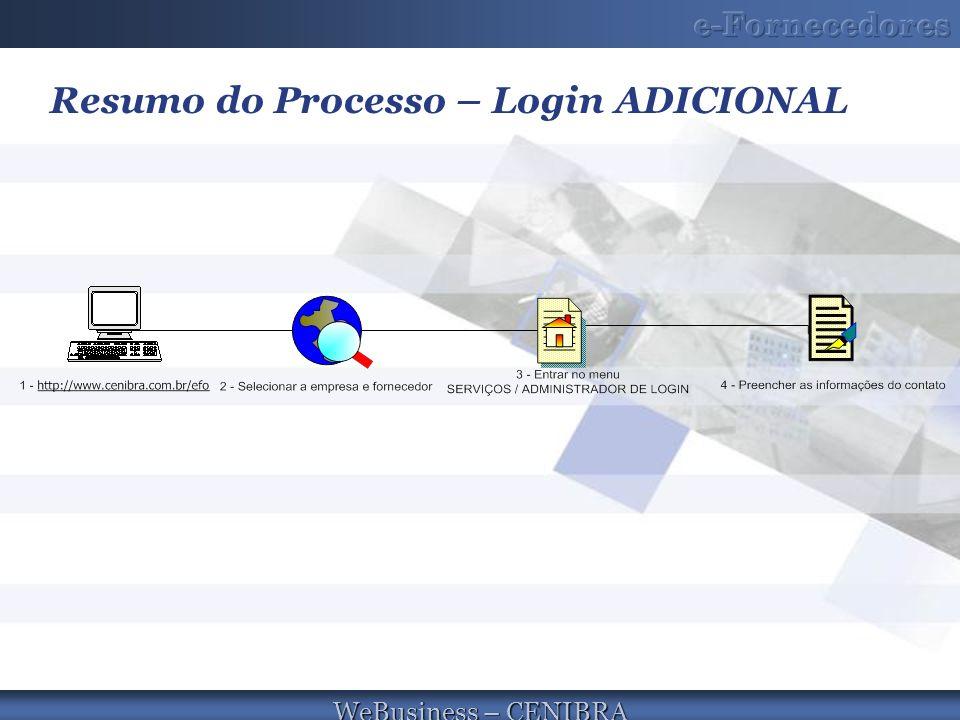 Resumo do Processo – Login ADICIONAL