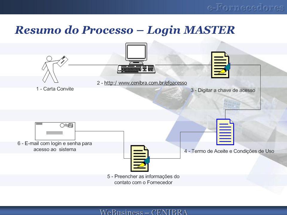 Resumo do Processo – Login MASTER