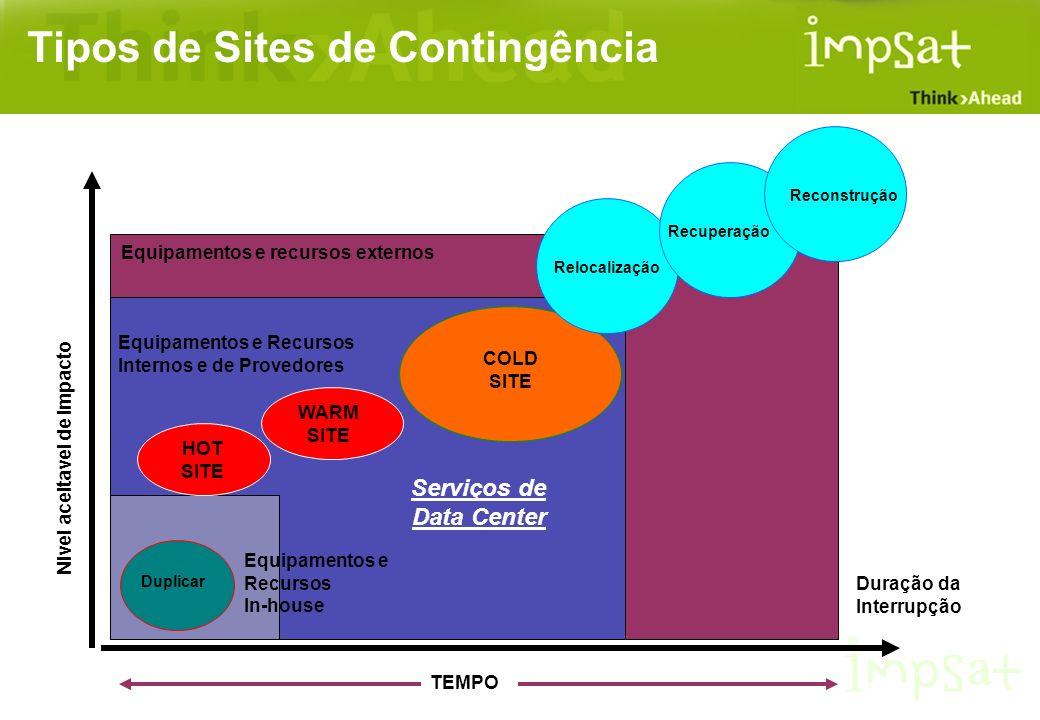 Tipos de Sites de Contingência