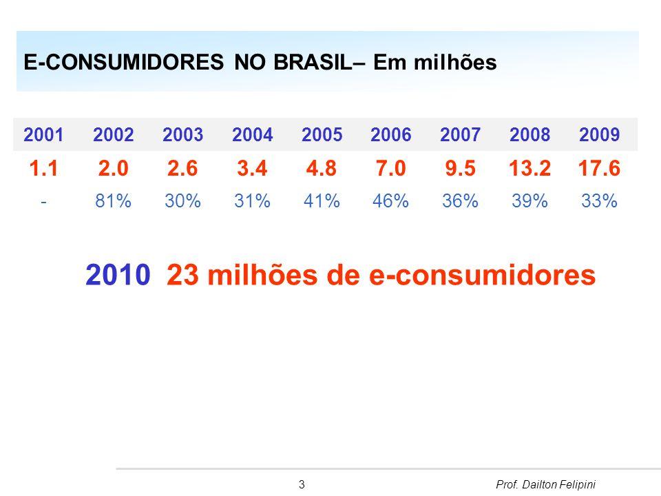 E-CONSUMIDORES NO BRASIL– Em milhões