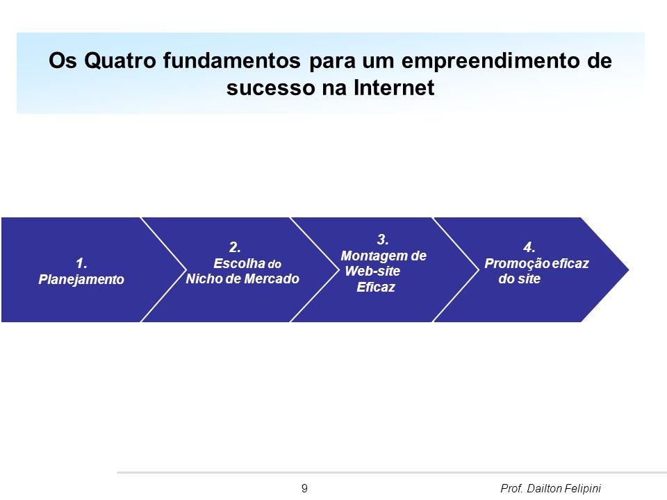 Os Quatro fundamentos para um empreendimento de sucesso na Internet